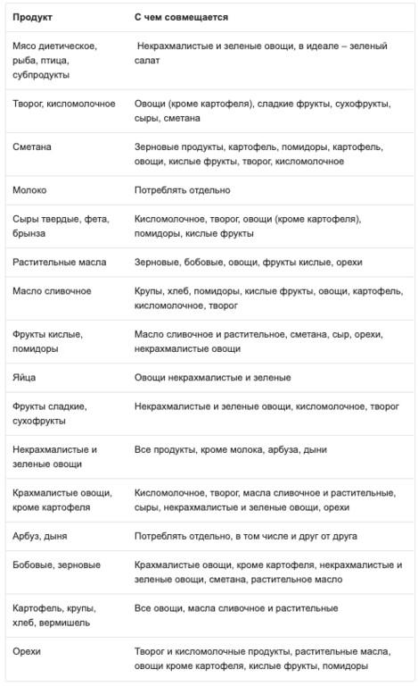 Раздельное питание: таблица совместимости